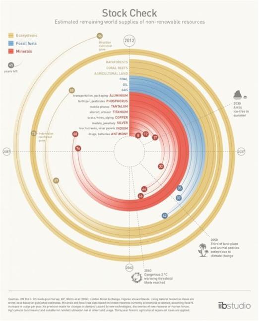 رشد روزافزون مصرف انرژی یکی از دلایل عمدهی کاهش منابع در جهان